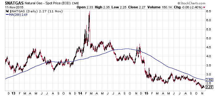 Gaspreis 3 Jahre - (inkl. 200-Tagelinie)