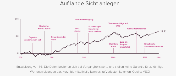 Langfristige Entwicklung von 1,00 Euro in Aktien