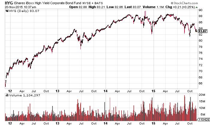 iShares High Yield Bond ETF 4 Jahre
