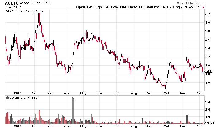Africa Oil 12 Monate