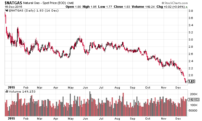 Erdgas 12 Monate - Spotpreis