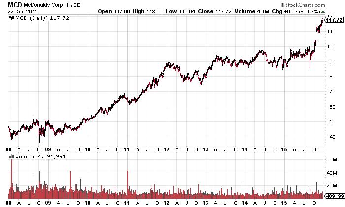 McDonalds seit 2008