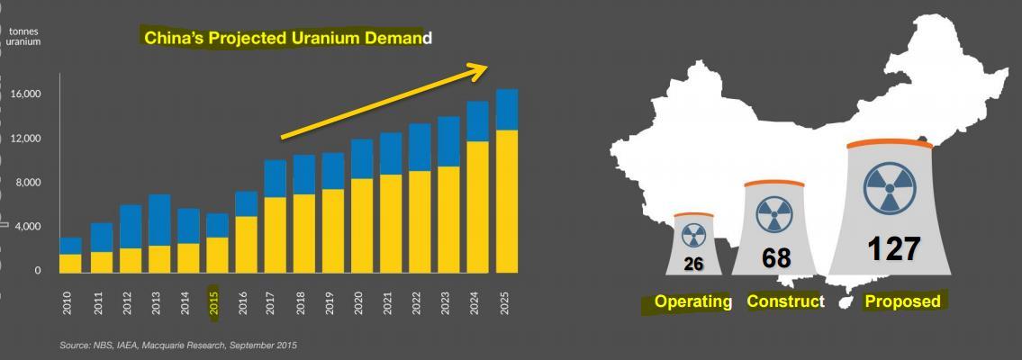 Chinas Urannachfrage