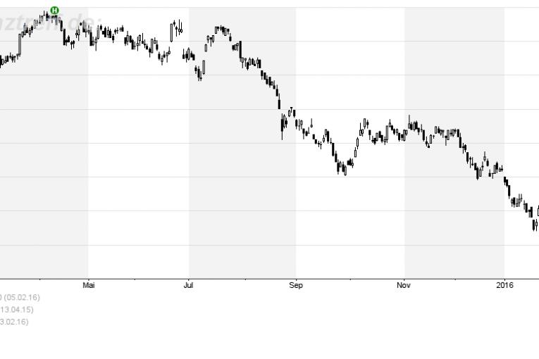 Banco Santander 12 Monate
