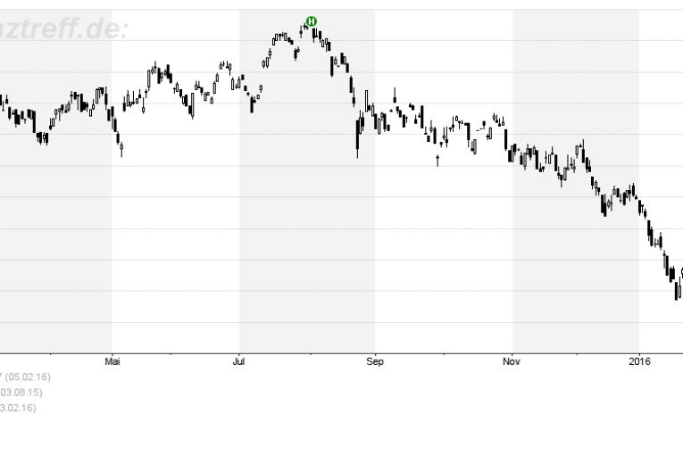 Barclays 12 Monate