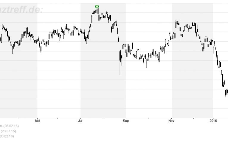 Citigroup 12 Monate