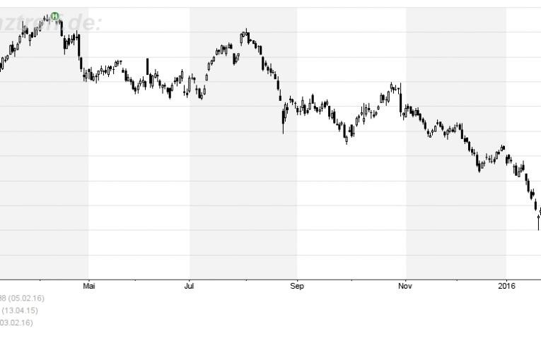 Deutsche Bank 12 Monate