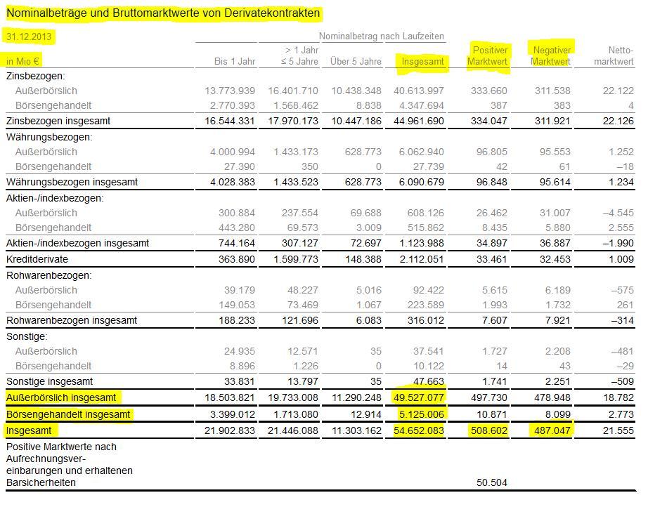 Deutsche Bank Bilanz