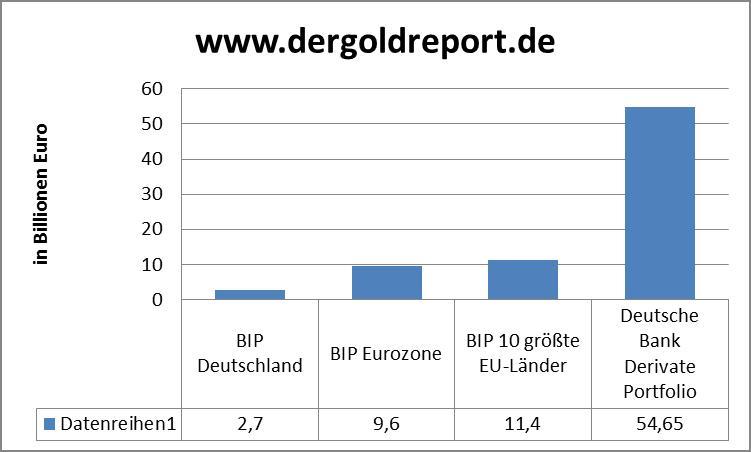 Deutsche Bank Graphik