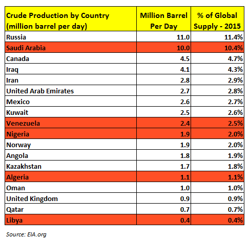 Crude Production by Country