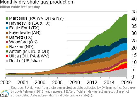 Shale Gas Produktion