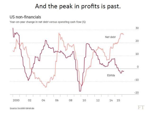 Gewinne zu Nettoverschuldung