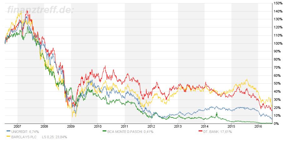 Chartvergleich Banken