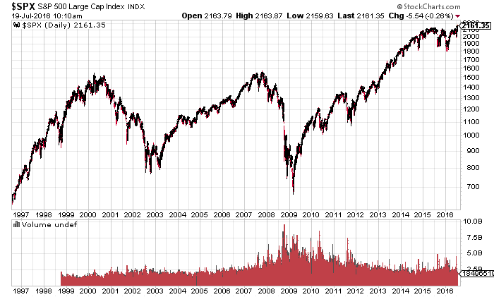 S+P 500 Log 20 Jahre