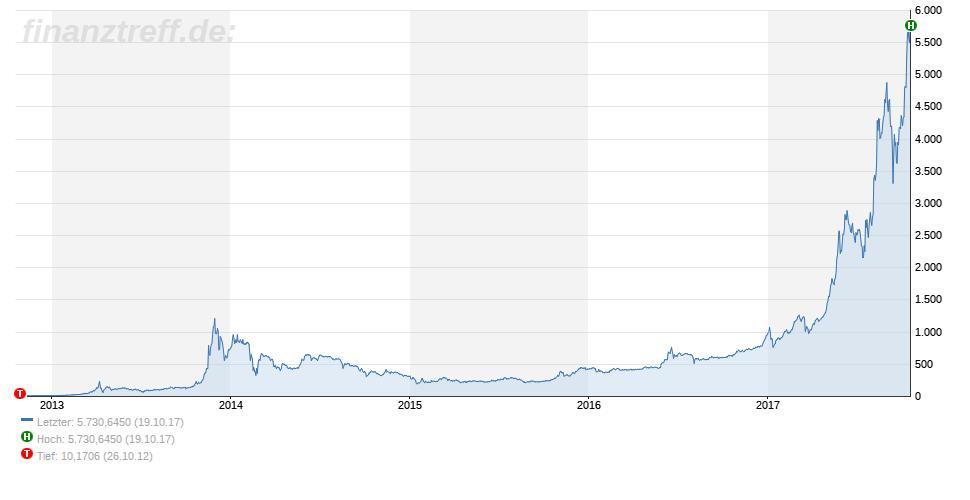 Bitcoin Preis dieses Mal letztes Jahr