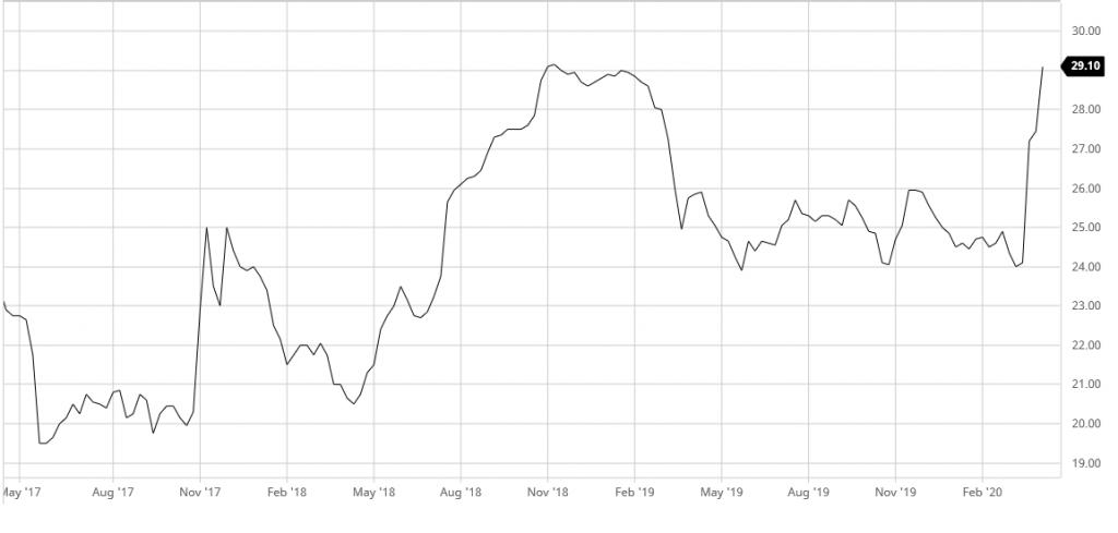 Uranpreis 3 Jahre